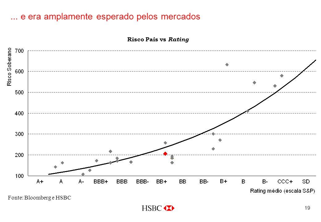 19... e era amplamente esperado pelos mercados Fonte: Bloomberg e HSBC Risco País vs Rating