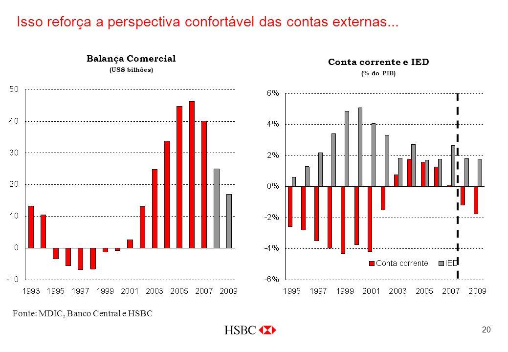 20 Fonte: MDIC, Banco Central e HSBC Balança Comercial (US$ bilhões) Isso reforça a perspectiva confortável das contas externas...