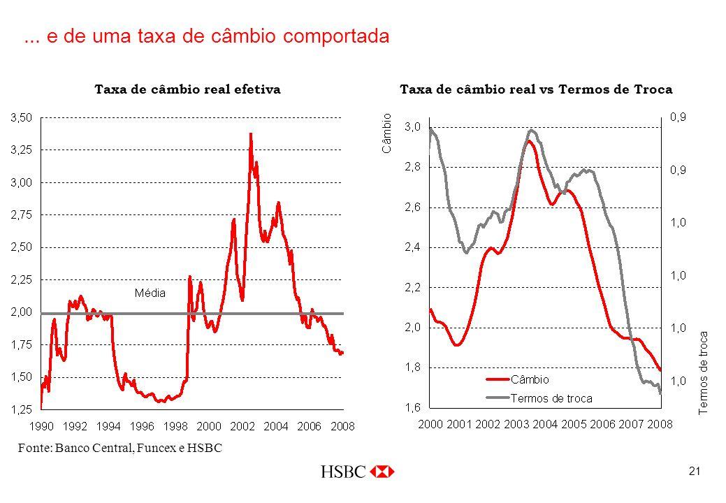 21 Fonte: Banco Central, Funcex e HSBC Taxa de câmbio real vs Termos de Troca... e de uma taxa de câmbio comportada Taxa de câmbio real efetiva