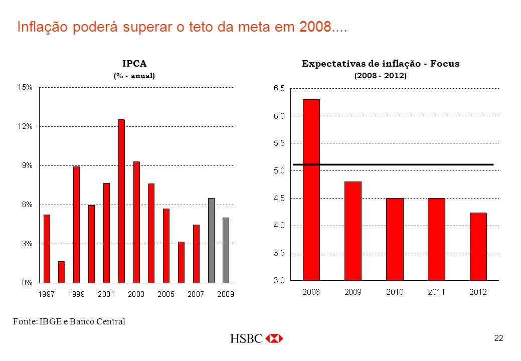 22 Inflação poderá superar o teto da meta em 2008....