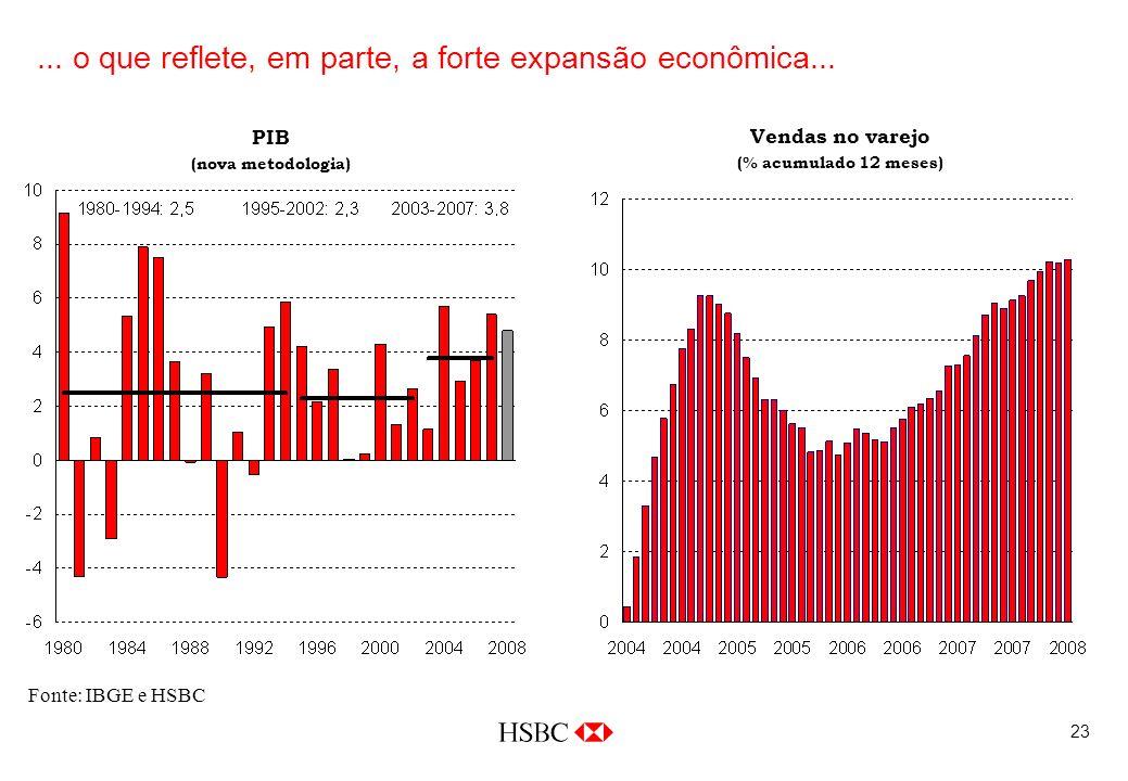 23 Fonte: IBGE e HSBC PIB (nova metodologia)... o que reflete, em parte, a forte expansão econômica... Vendas no varejo (% acumulado 12 meses)