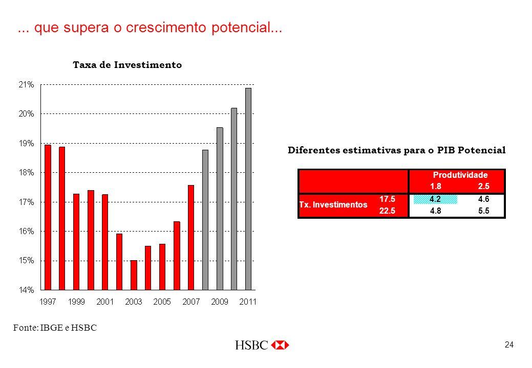 24 Fonte: IBGE e HSBC Taxa de Investimento... que supera o crescimento potencial...