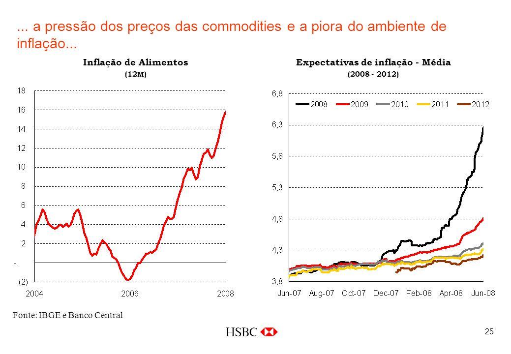 25... a pressão dos preços das commodities e a piora do ambiente de inflação...