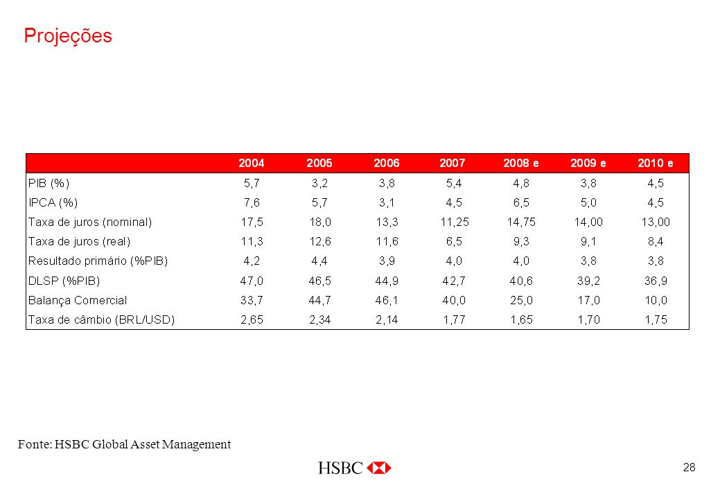 28 Projeções Fonte: HSBC Global Asset Management