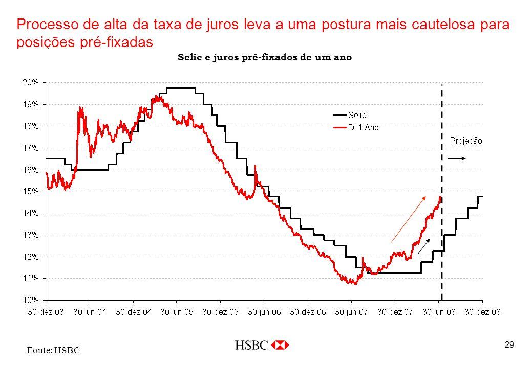 29 Fonte: HSBC Processo de alta da taxa de juros leva a uma postura mais cautelosa para posições pré-fixadas Selic e juros pré-fixados de um ano