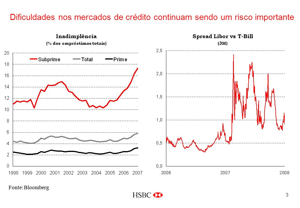 3 Dificuldades nos mercados de crédito continuam sendo um risco importante Fonte: Bloomberg Inadimplência (% dos empréstimos totais) Spread Libor vs T-Bill (3M)