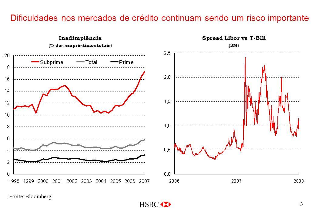 3 Dificuldades nos mercados de crédito continuam sendo um risco importante Fonte: Bloomberg Inadimplência (% dos empréstimos totais) Spread Libor vs T