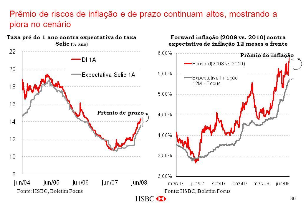 30 Fonte: HSBC, Boletim Focus Prêmio de riscos de inflação e de prazo continuam altos, mostrando a piora no cenário Fonte: HSBC, Boletim Focus Forward inflação (2008 vs.