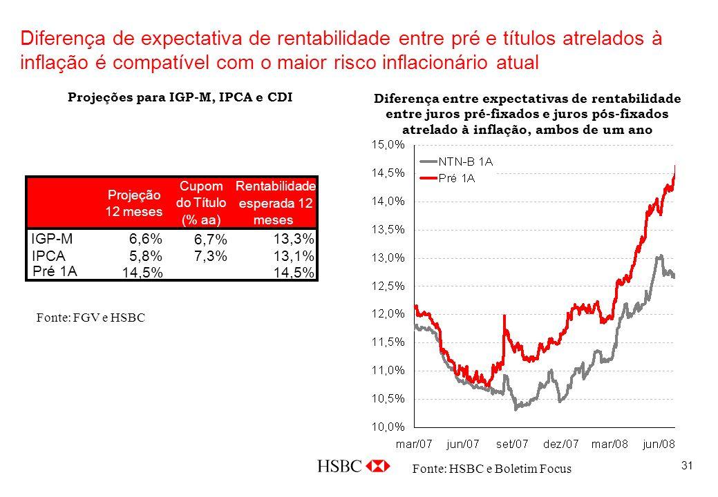31 Diferença de expectativa de rentabilidade entre pré e títulos atrelados à inflação é compatível com o maior risco inflacionário atual Fonte: FGV e HSBC Diferença entre expectativas de rentabilidade entre juros pré-fixados e juros pós-fixados atrelado à inflação, ambos de um ano Projeções para IGP-M, IPCA e CDI Projeção 12 meses Cupom do Título (% aa) Rentabilidade esperada 12 meses IGP-M6,6% 6,7% 13,3% IPCA5,8% 7,3% 13,1% Pré 1A 14,5% Fonte: HSBC e Boletim Focus