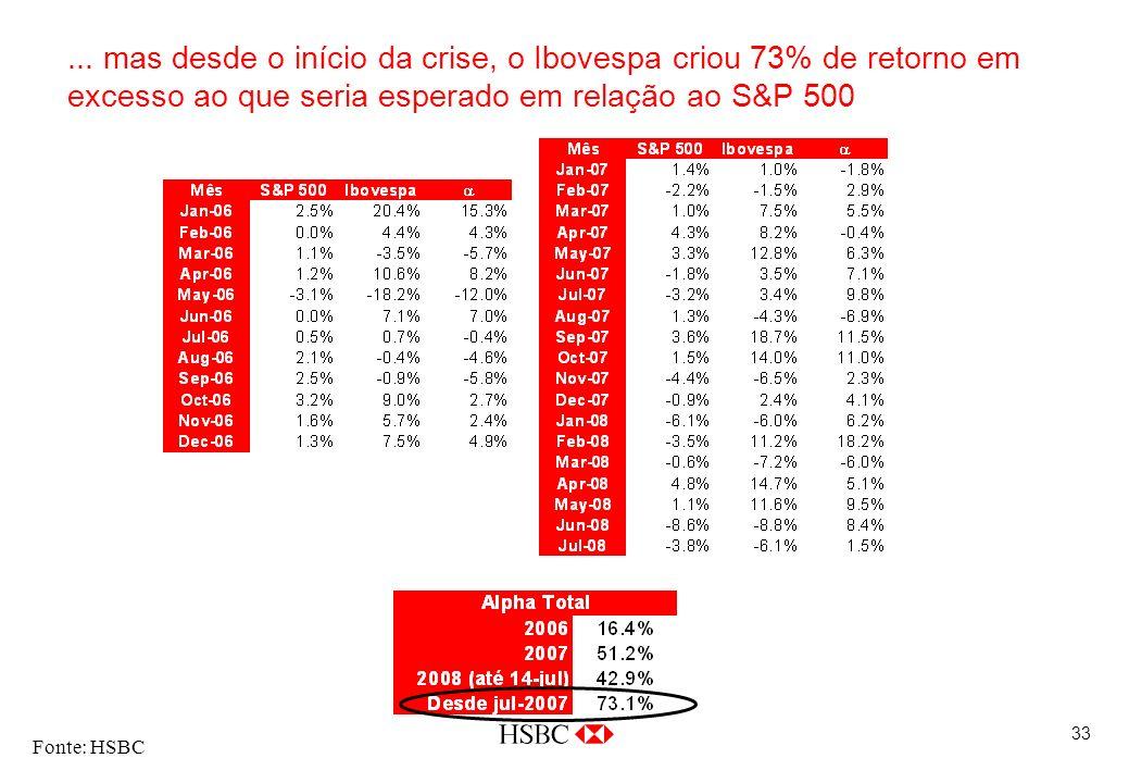 33... mas desde o início da crise, o Ibovespa criou 73% de retorno em excesso ao que seria esperado em relação ao S&P 500 Fonte: HSBC