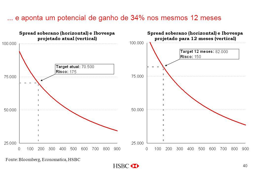 40 Fonte: Bloomberg, Economatica, HSBC... e aponta um potencial de ganho de 34% nos mesmos 12 meses Spread soberano (horizontal) e Ibovespa projetado
