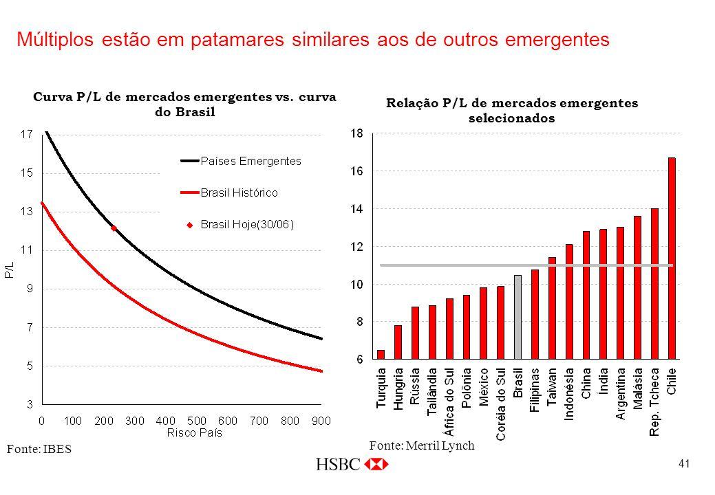 41 Múltiplos estão em patamares similares aos de outros emergentes Fonte: IBES Fonte: Merril Lynch Curva P/L de mercados emergentes vs.