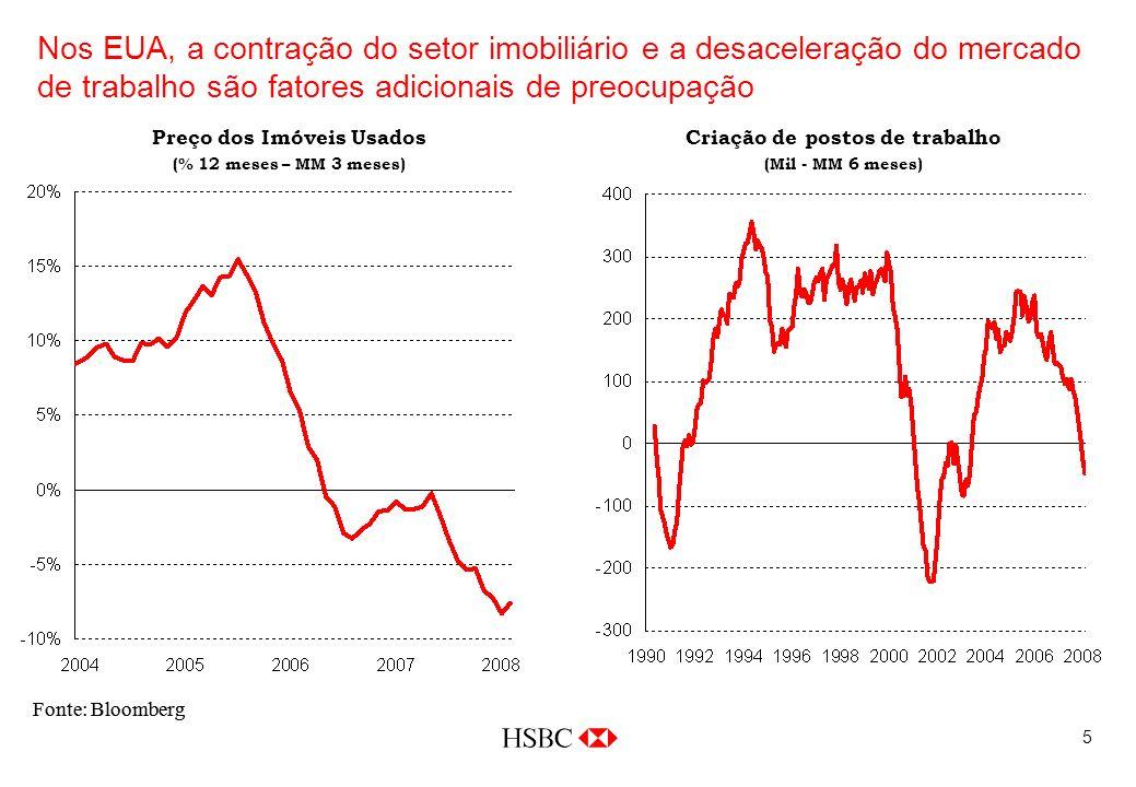 5 Nos EUA, a contração do setor imobiliário e a desaceleração do mercado de trabalho são fatores adicionais de preocupação Fonte: Bloomberg Preço dos Imóveis Usados (% 12 meses – MM 3 meses) Criação de postos de trabalho (Mil - MM 6 meses)
