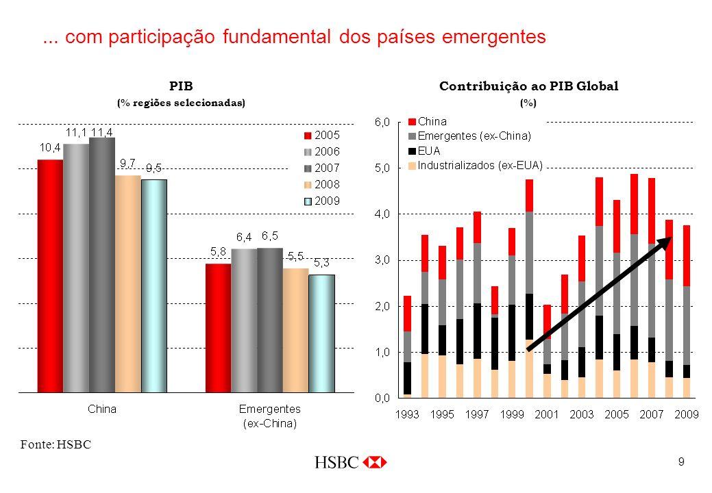 9... com participação fundamental dos países emergentes Fonte: HSBC PIB (% regiões selecionadas) Contribuição ao PIB Global (%)