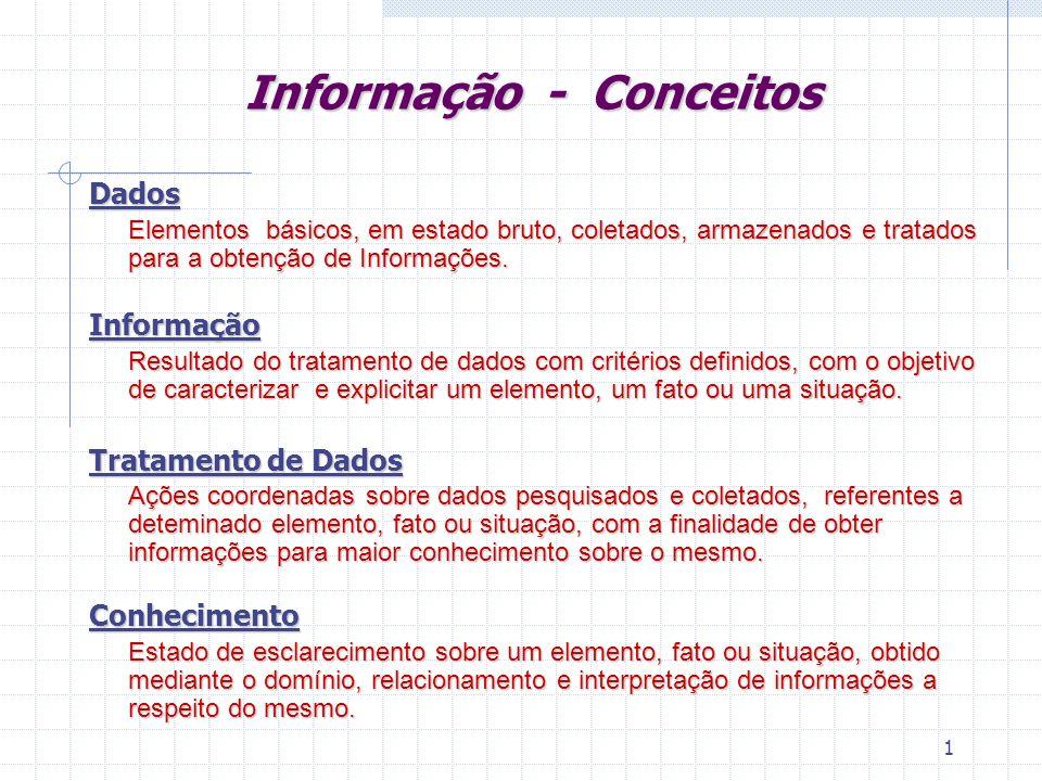 1 Informação - Conceitos Dados Elementos básicos, em estado bruto, coletados, armazenados e tratados para a obtenção de Informações.