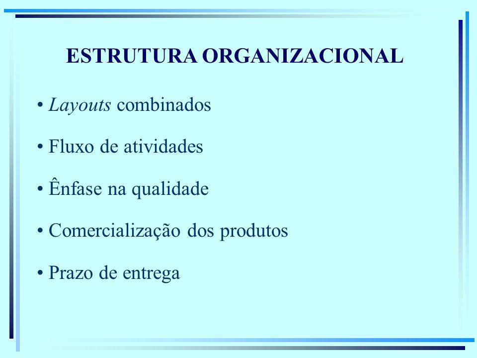 ESTRUTURA ORGANIZACIONAL Layouts combinados Fluxo de atividades Ênfase na qualidade Comercialização dos produtos Prazo de entrega