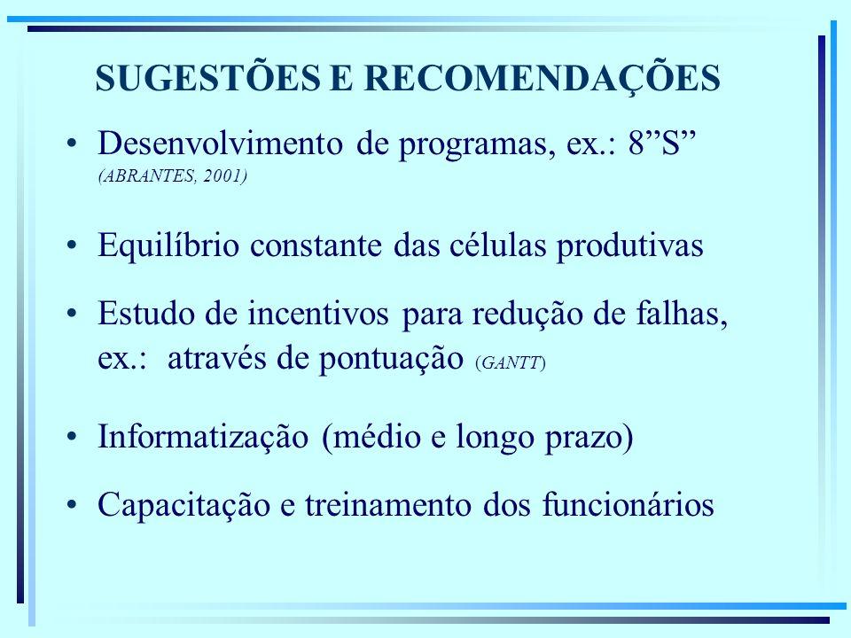 SUGESTÕES E RECOMENDAÇÕES Desenvolvimento de programas, ex.: 8S (ABRANTES, 2001) Equilíbrio constante das células produtivas Estudo de incentivos para redução de falhas, ex.: através de pontuação (GANTT) Informatização (médio e longo prazo) Capacitação e treinamento dos funcionários