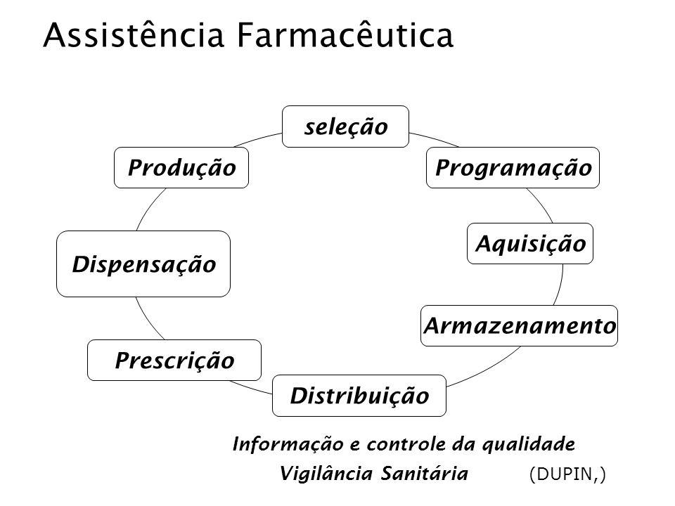 Vigilância Sanitária Uso RACIONAL de MEDICAMENTOS Informação e controle da qualidade Produção Dispensação Programação seleção Aquisição Armazenamento