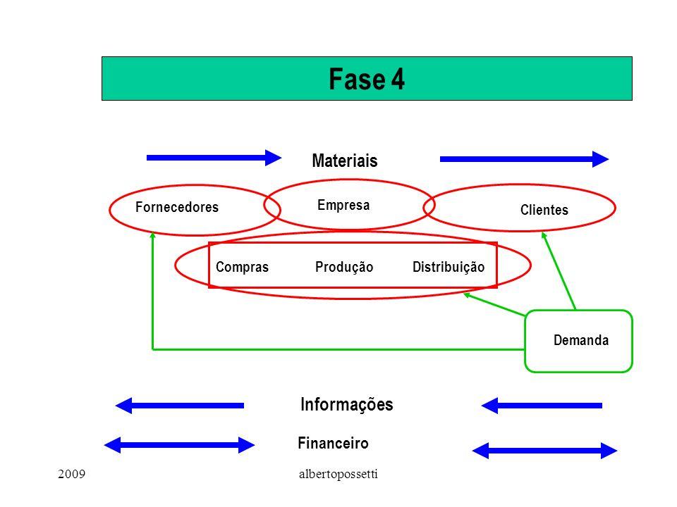 2009albertopossetti Fase 4 Fornecedores Empresa Clientes Materiais Informações ComprasProduçãoDistribuição Demanda Financeiro