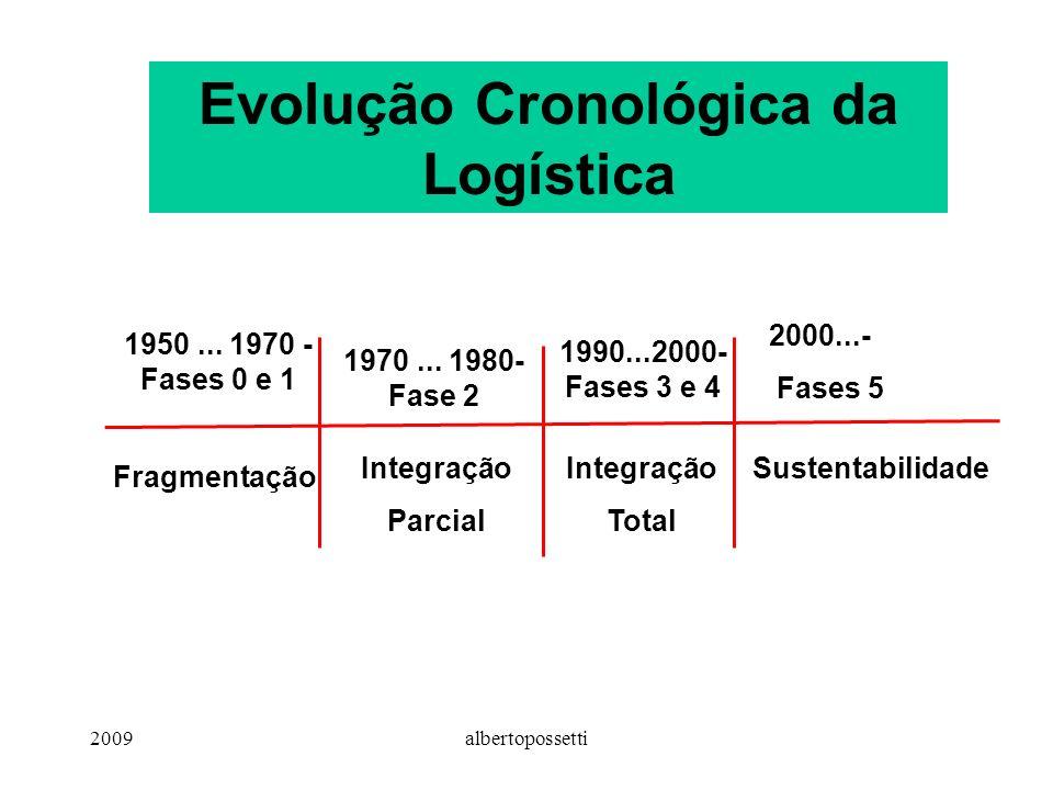 2009albertopossetti Evolução Cronológica da Logística 1950...