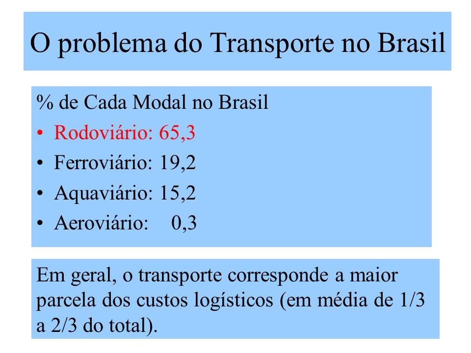 2009albertopossetti O problema do Transporte no Brasil % de Cada Modal no Brasil Rodoviário: 65,3 Ferroviário: 19,2 Aquaviário: 15,2 Aeroviário: 0,3 Em geral, o transporte corresponde a maior parcela dos custos logísticos (em média de 1/3 a 2/3 do total).