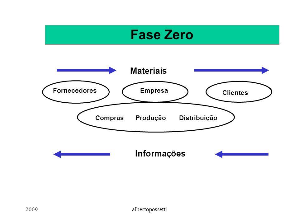 2009albertopossetti Fase 1: Materiais + Distribuição Otimização do sistema de transporte Baixo nível de integração Visão técnica e operacional