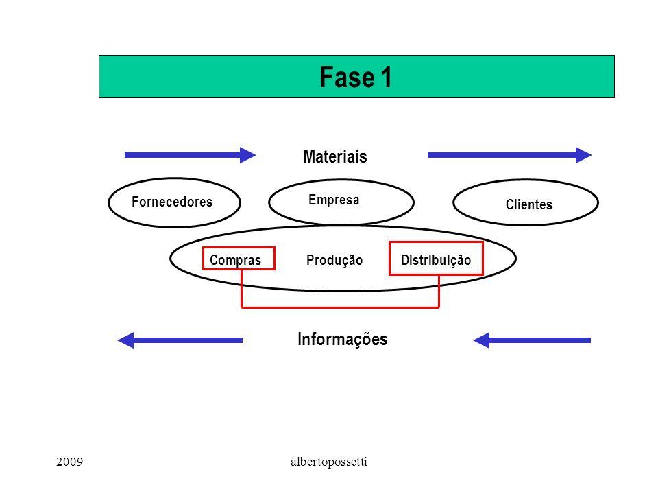 2009albertopossetti Fase 1 Fornecedores Empresa Clientes Materiais Informações ComprasProduçãoDistribuição