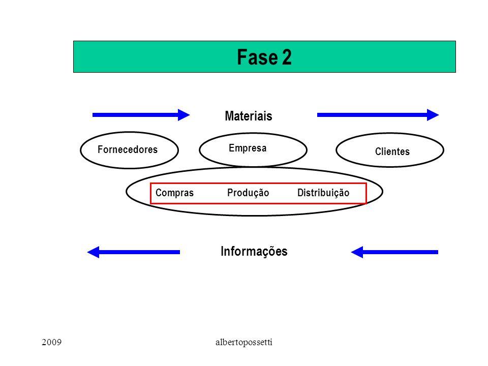 2009albertopossetti Fase 3: Supply Chain Management Visão sistêmica da empresa, incluindo fornecedores e canais de distribuição.
