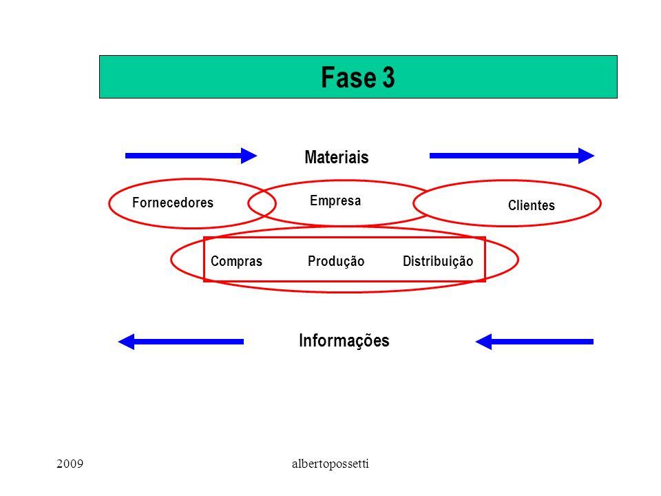 2009albertopossetti Fase 3 Fornecedores Empresa Clientes Materiais Informações ComprasProduçãoDistribuição
