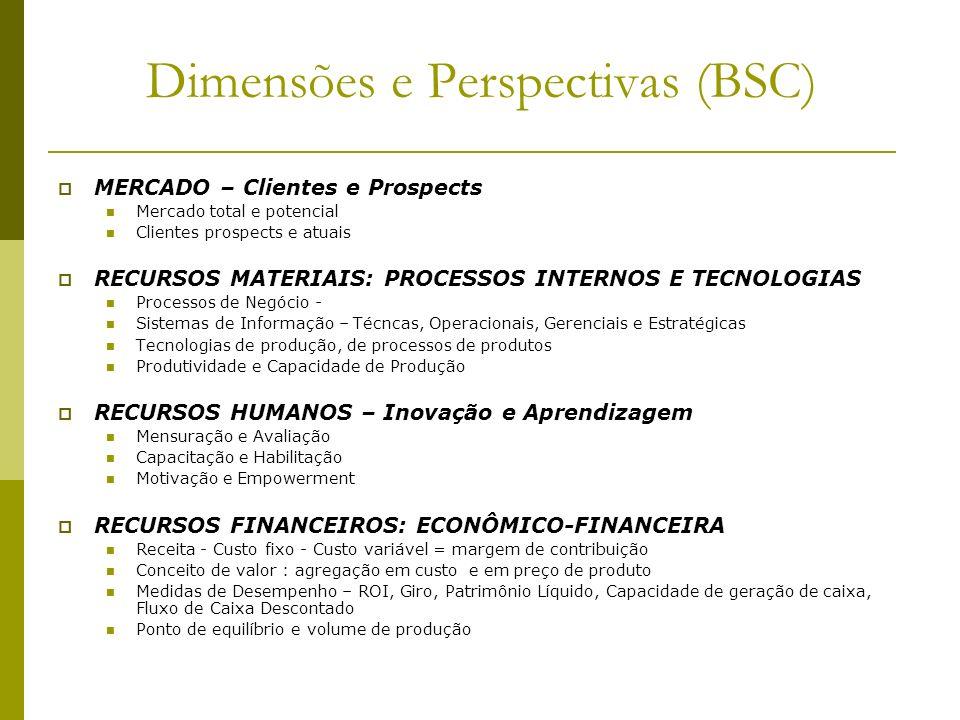 Dimensões e Perspectivas (BSC) MERCADO – Clientes e Prospects Mercado total e potencial Clientes prospects e atuais RECURSOS MATERIAIS: PROCESSOS INTE