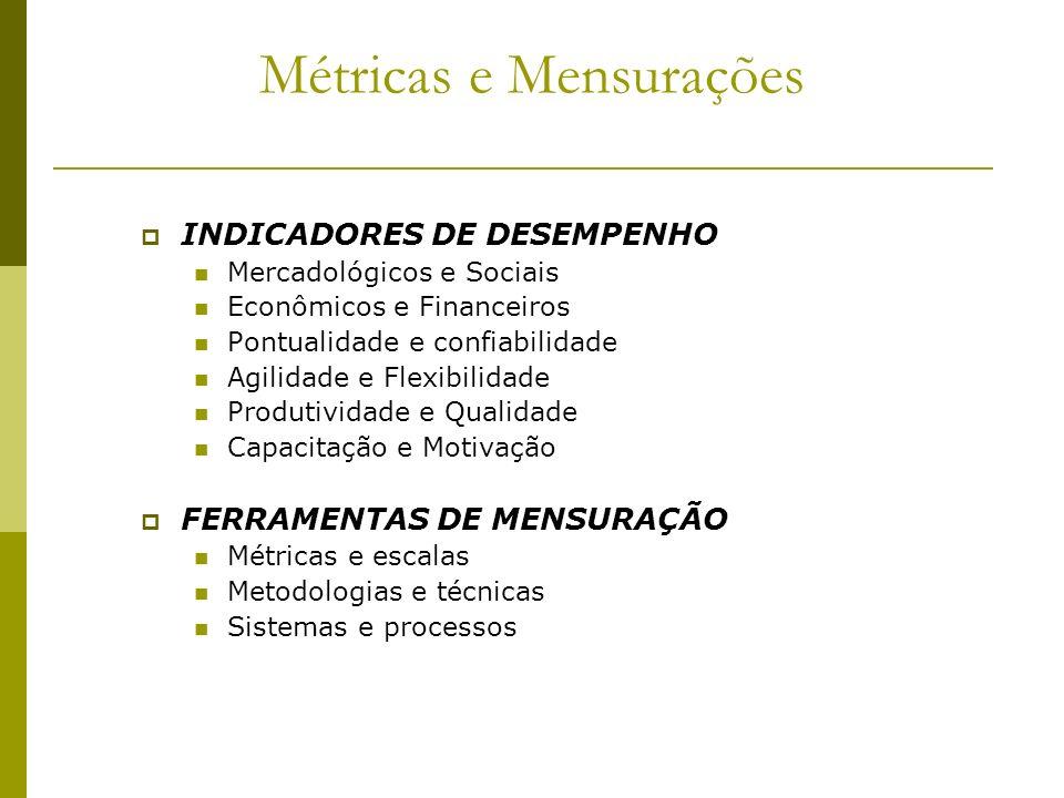 Métricas e Mensurações INDICADORES DE DESEMPENHO Mercadológicos e Sociais Econômicos e Financeiros Pontualidade e confiabilidade Agilidade e Flexibili