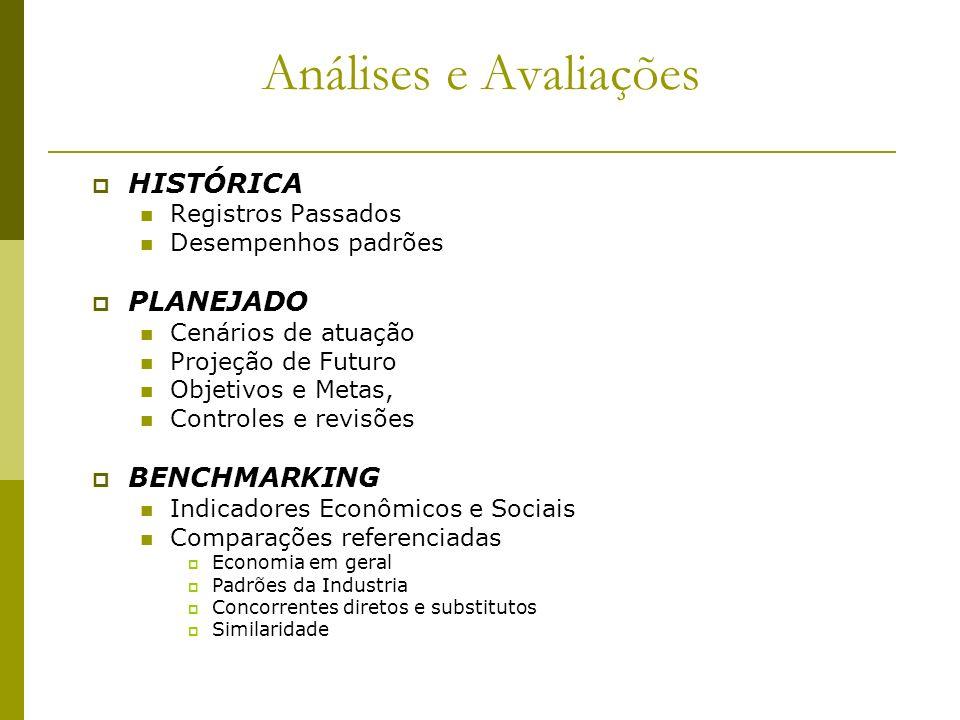 Análises e Avaliações HISTÓRICA Registros Passados Desempenhos padrões PLANEJADO Cenários de atuação Projeção de Futuro Objetivos e Metas, Controles e