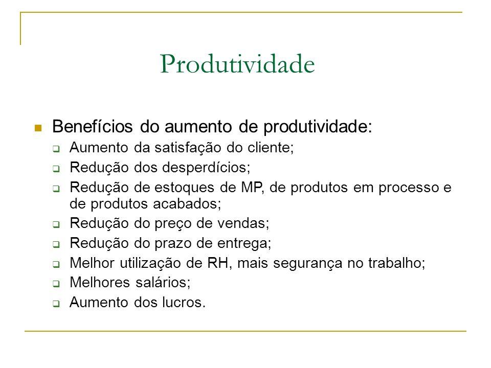Produtividade Benefícios do aumento de produtividade: Aumento da satisfação do cliente; Redução dos desperdícios; Redução de estoques de MP, de produt
