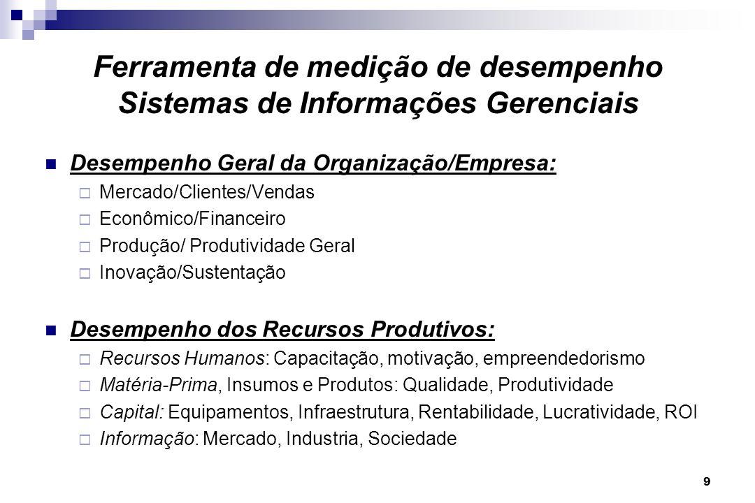 9 Ferramenta de medição de desempenho Sistemas de Informações Gerenciais Desempenho Geral da Organização/Empresa: Mercado/Clientes/Vendas Econômico/Fi