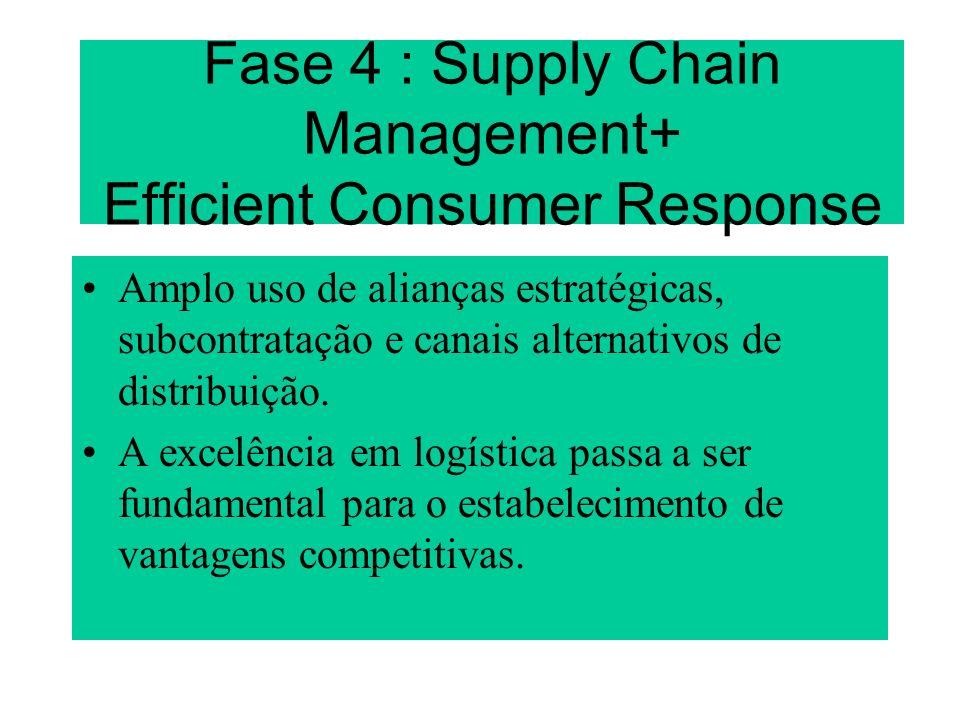 Fase 4 : Supply Chain Management+ Efficient Consumer Response Amplo uso de alianças estratégicas, subcontratação e canais alternativos de distribuição