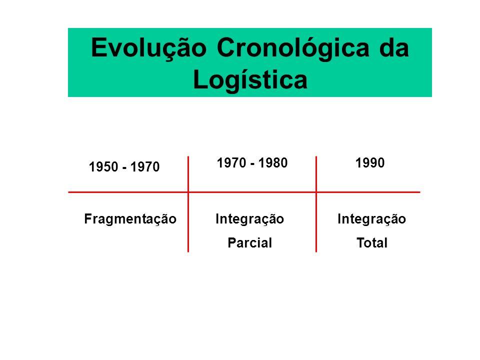 Evolução Cronológica da Logística 1950 - 1970 1970 - 19801990 FragmentaçãoIntegração Parcial Integração Total