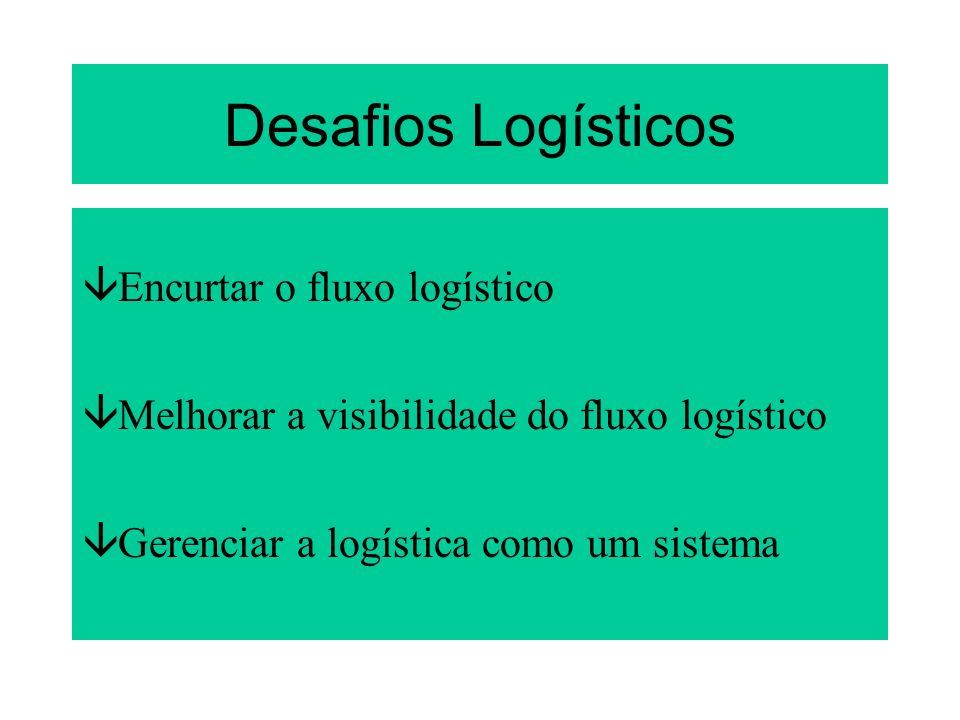 Desafios Logísticos âEncurtar o fluxo logístico âMelhorar a visibilidade do fluxo logístico âGerenciar a logística como um sistema