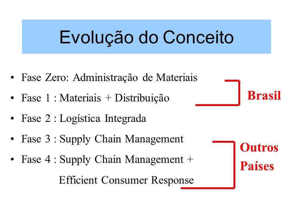 Evolução do Conceito Fase Zero: Administração de Materiais Fase 1 : Materiais + Distribuição Fase 2 : Logística Integrada Fase 3 : Supply Chain Manage