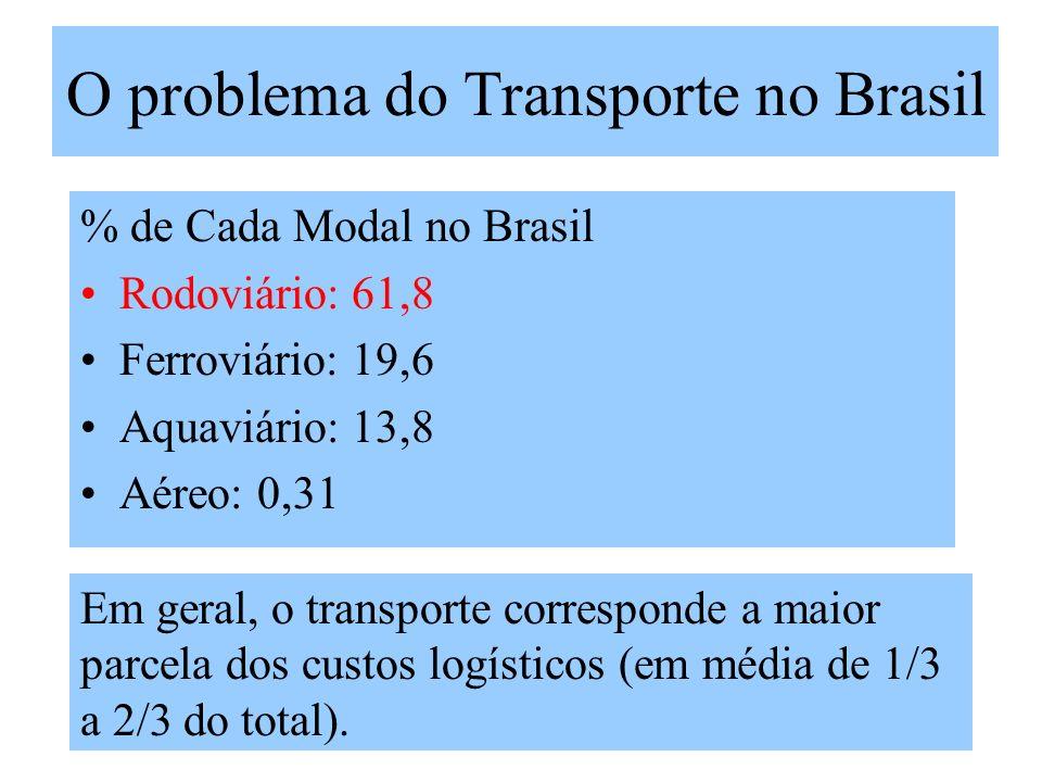 O problema do Transporte no Brasil % de Cada Modal no Brasil Rodoviário: 61,8 Ferroviário: 19,6 Aquaviário: 13,8 Aéreo: 0,31 Em geral, o transporte co