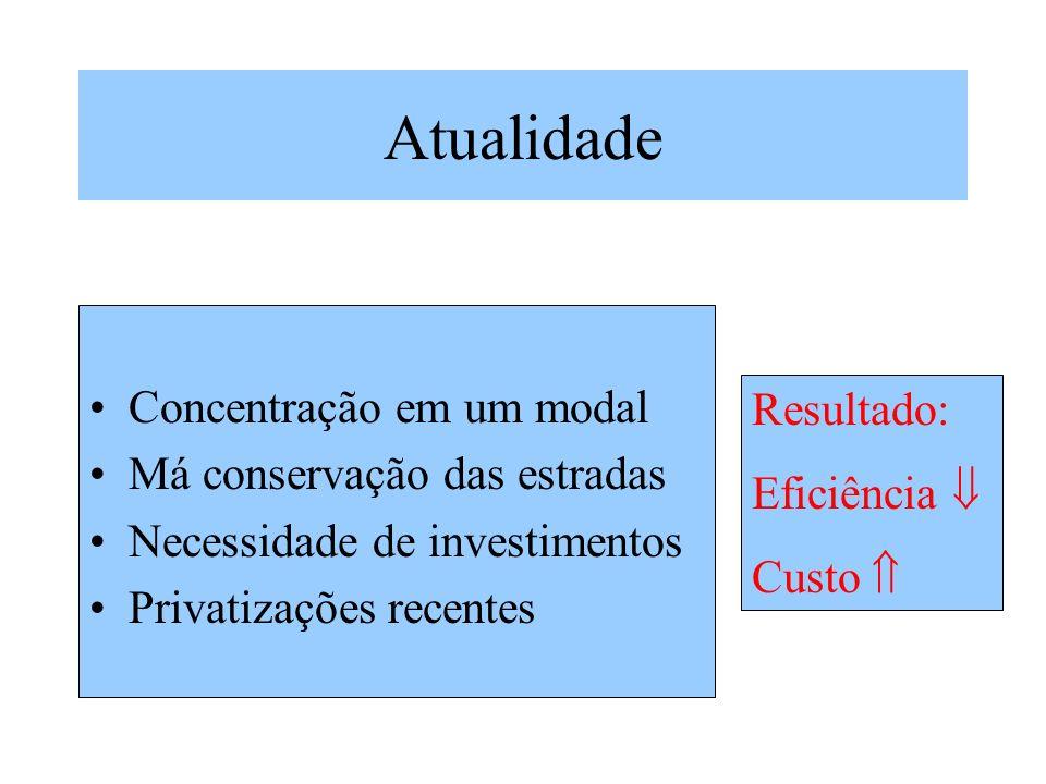 Atualidade Concentração em um modal Má conservação das estradas Necessidade de investimentos Privatizações recentes Resultado: Eficiência Custo
