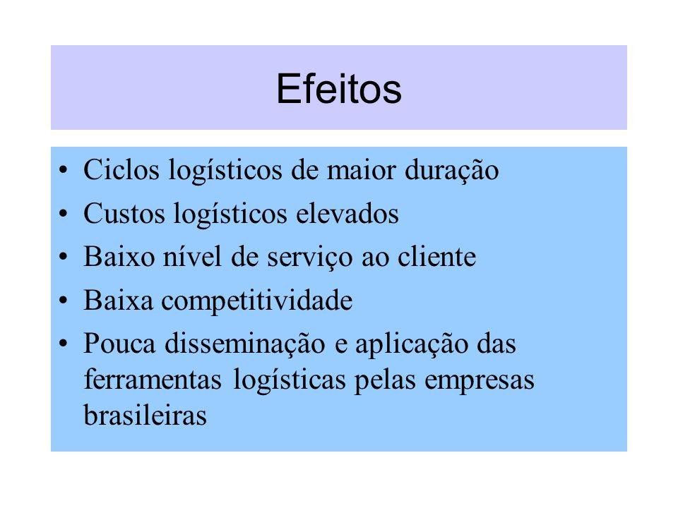 Efeitos Ciclos logísticos de maior duração Custos logísticos elevados Baixo nível de serviço ao cliente Baixa competitividade Pouca disseminação e apl