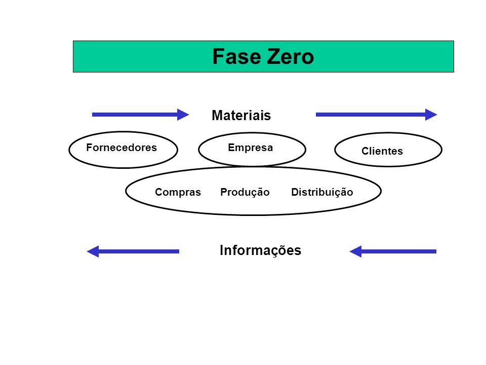 Fase Zero FornecedoresEmpresa Clientes Materiais Informações ComprasProduçãoDistribuição