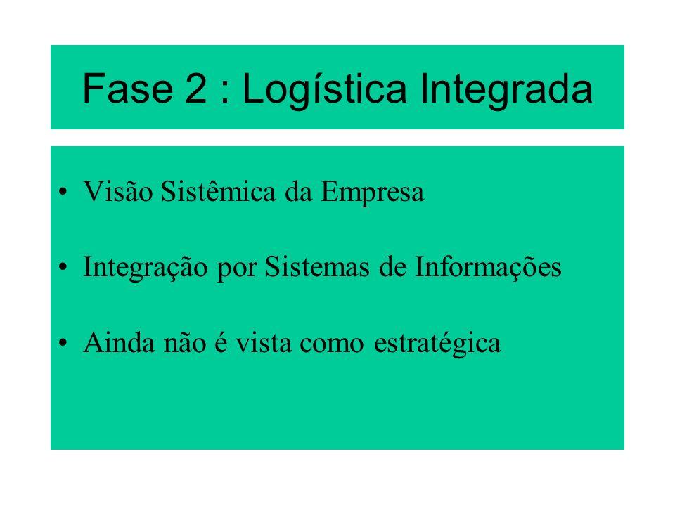 Fase 2 : Logística Integrada Visão Sistêmica da Empresa Integração por Sistemas de Informações Ainda não é vista como estratégica