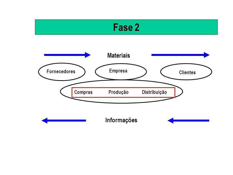 Fase 3 : Supply Chain Management Visão sistêmica da empresa, incluindo fornecedores e canais de distribuição.