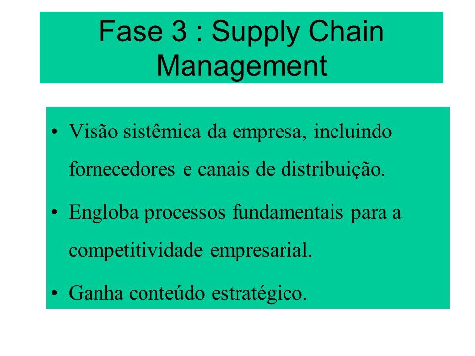 Fase 3 Fornecedores Empresa Clientes Materiais Informações ComprasProduçãoDistribuição
