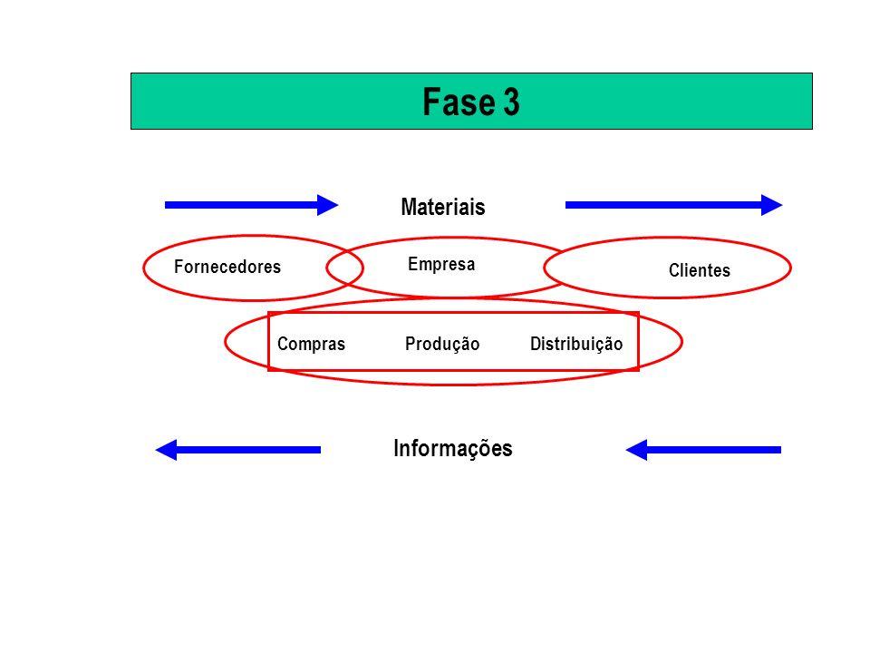 Fase 4 : Supply Chain Management+ Efficient Consumer Response Amplo uso de alianças estratégicas, subcontratação e canais alternativos de distribuição.