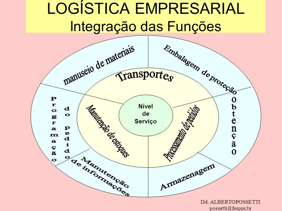 Dd. ALBERTOPOSSETTI possetti@fesppr.br LOGÍSTICA EMPRESARIAL Integração das Funções Nível de Serviço
