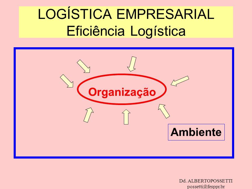 Dd. ALBERTOPOSSETTI possetti@fesppr.br LOGÍSTICA EMPRESARIAL Eficiência Logística Organização Ambiente
