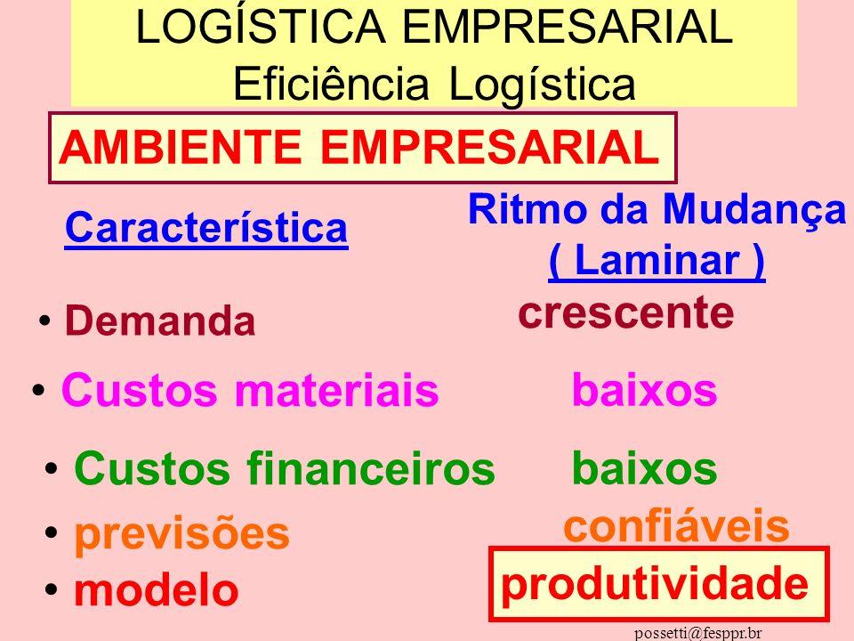 Dd. ALBERTOPOSSETTI possetti@fesppr.br LOGÍSTICA EMPRESARIAL Eficiência Logística AMBIENTE EMPRESARIAL Ritmo da Mudança ( Laminar ) Característica Dem