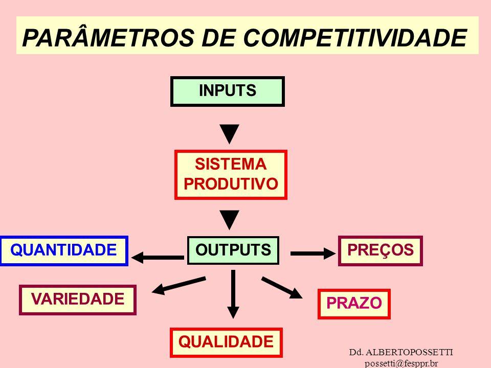 Dd. ALBERTOPOSSETTI possetti@fesppr.br PARÂMETROS DE COMPETITIVIDADE INPUTS SISTEMA PRODUTIVO OUTPUTSQUANTIDADE VARIEDADE QUALIDADE PRAZO PREÇOS